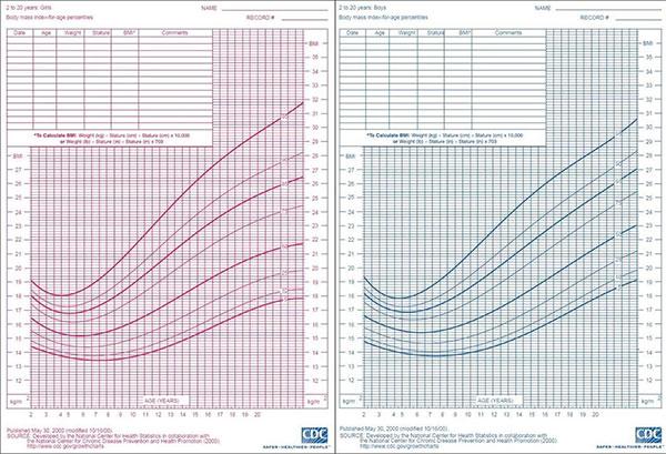 Biểu đồ tăng trưởng của trẻ