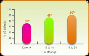 Tỷ lệ biếng ăn theo độ tuổi